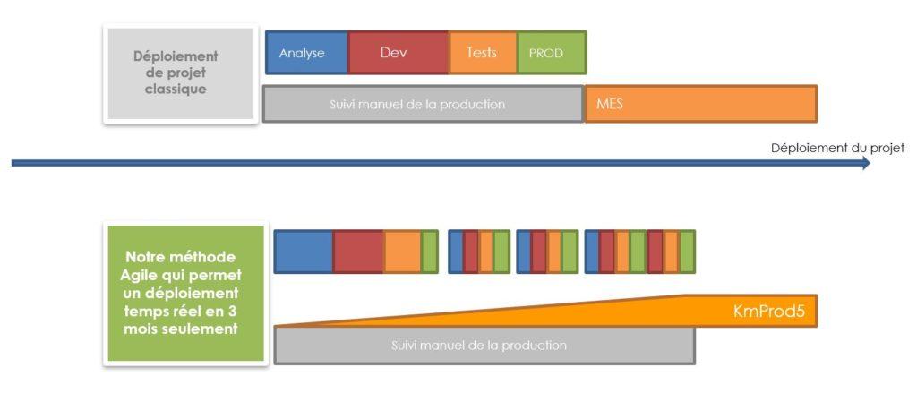 méthode agile de déploiement de projet